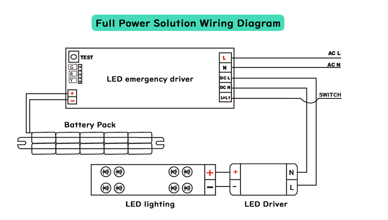 ultimate guide how to choose an led emergency battery